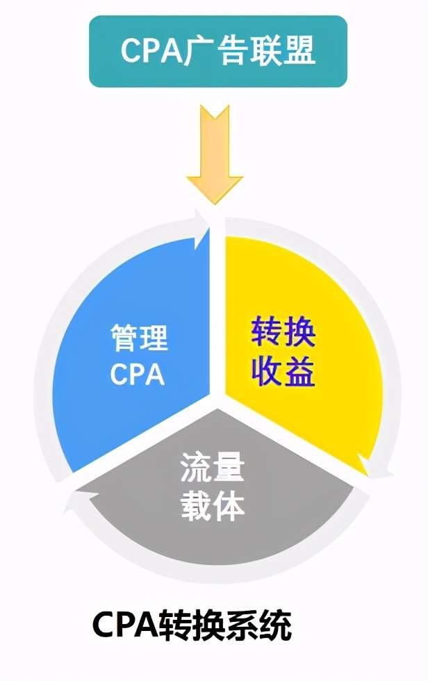 2021直播CPA截流实操项目,双倍收益,月入50000+