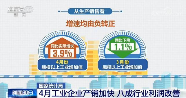 国家统计局:4月工业企业产销加快 八成行业利润改善安卓版