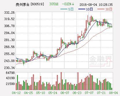 2006年股票,买了就不用管的股票 351.91元贵州茅台是真的高
