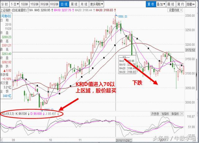 股市kdj中s表示什么,KDJ指标经典解读看此一篇就够了!