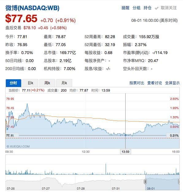 WB股票,微博在美遭诉讼:隐瞒缺少视听牌照,违反美联邦证券法