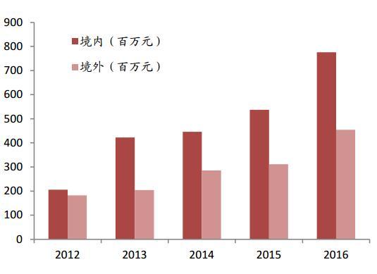 橡胶龙头股票,阳谷华泰(300121):橡胶助剂龙头,业绩爆发在即带动股价将上涨