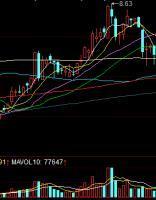 舍不得卖出股票怎么办,一位操盘手从未亏损的秘诀:卖出股票的铁血纪律,下次要留意了