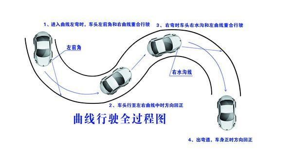 科目二考试技巧详解,助你顺利通过科目二!插图(2)