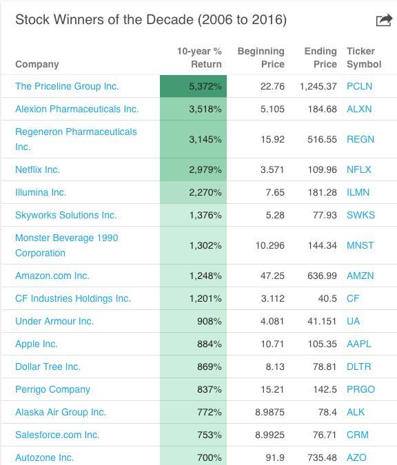 近十年股票行情图,最高涨5372%!苹果也有近9倍涨幅,近十年美国牛股榜