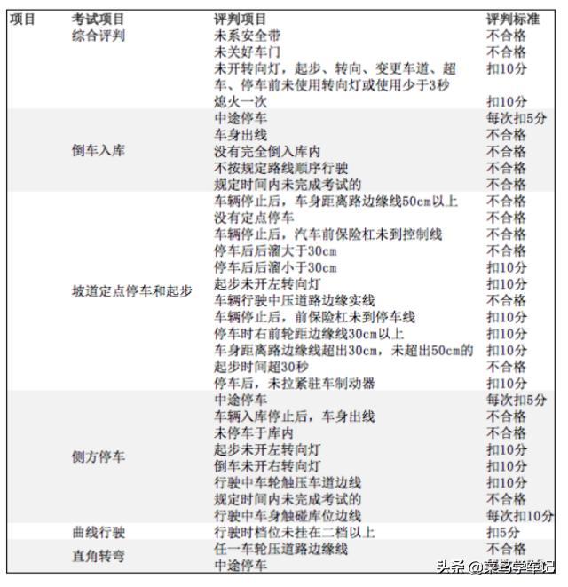 科目二考试内容、考试流程、注意事项、新规标准插图(3)