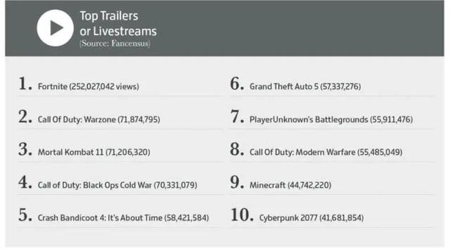 今年全球游戏业收入破1万亿人民币,数说2020游戏之最插图12