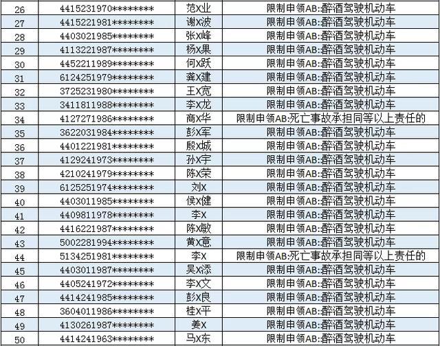 164名司机终身禁止申领AB类驾照,不会有你吧!插图(5)