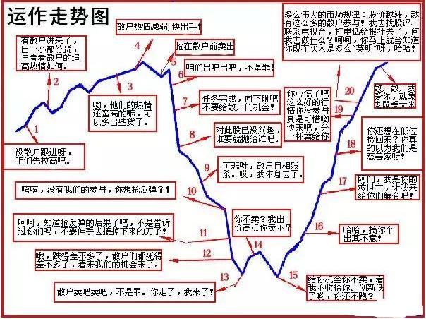 中国股市极其精辟的选股公式,出手
