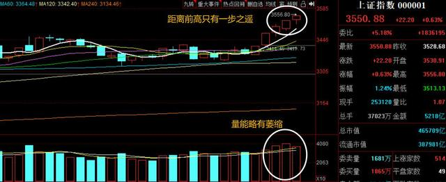 股票盘面精解今日两市仍然保持日内的波动市场行情