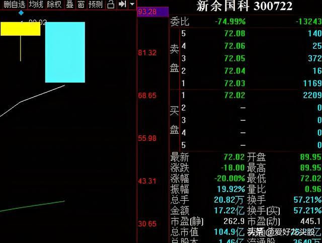 10.15复盘:龙头跌停,正所谓不破不立,那市场还会有一跌