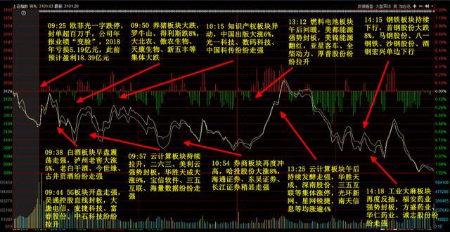 股市也遵循有缺必补,3100点缺口已补,2800点缺口会补上吗?