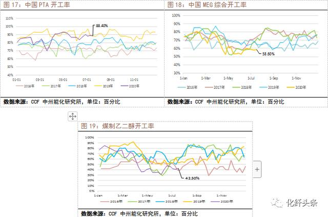 聚酯降负减产,聚酯原料走势分化-今日股票_股票分析_股票吧