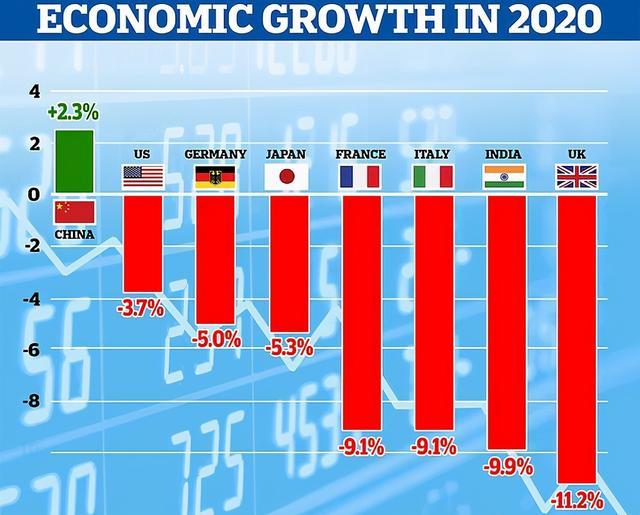 """我国成唯一正提高关键经济大国的情况下,蹭热点""""奔溃论"""""""