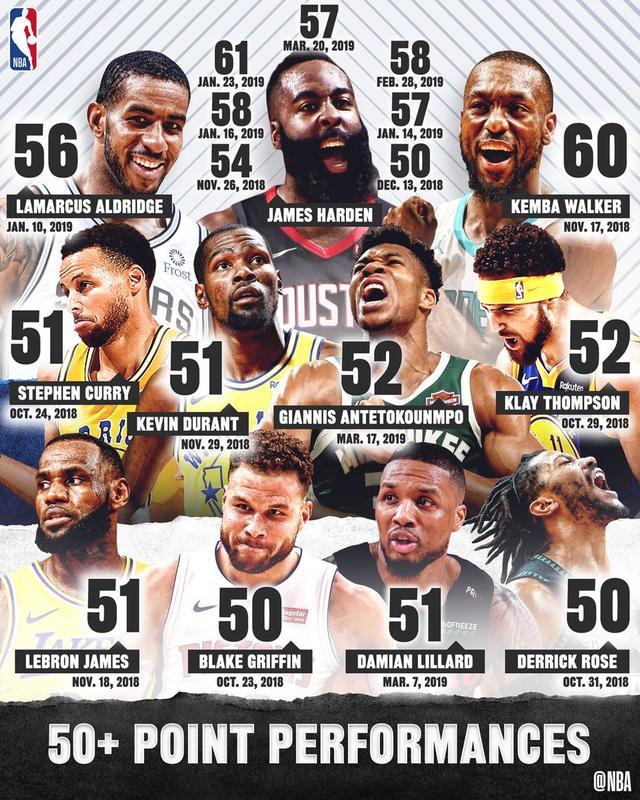 意外不意外,NBA历史上最意想不到的10场50分比赛_加拿大28信誉群
