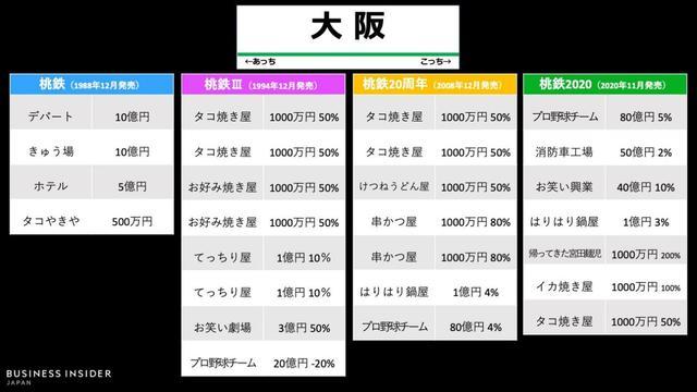 """首月销量破百万,让KONAMI躺着赚大钱的""""小众游戏""""插图30"""