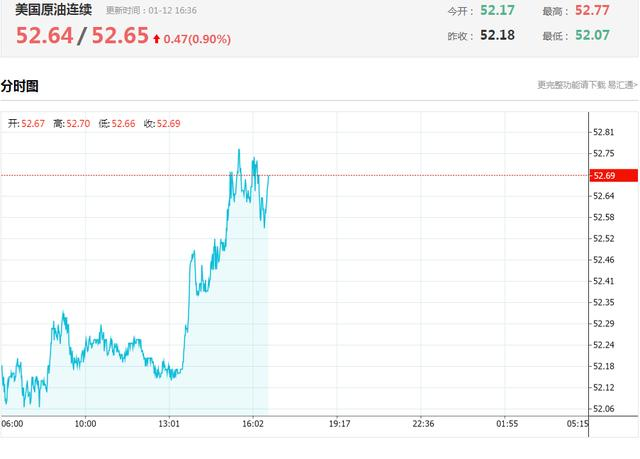国际原油价格打开强悍再生方式
