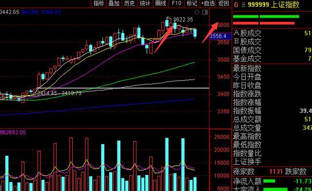今日的A股行情摆脱冰火二重天,股票大盘小幅度开低,新房开盘后