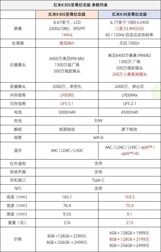 深入分析:红米K30S至尊纪念版值得购买吗?-瓦力评测