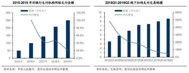 疫情促进发展,移动支付步入快速成长期-今日股票_股票分析_股票吧