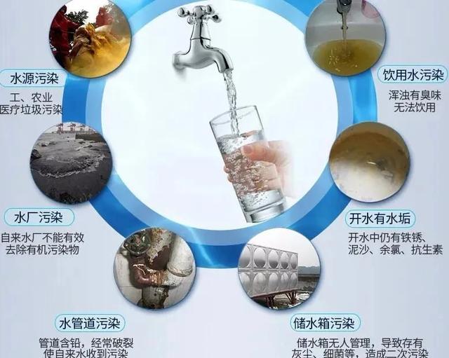 喝白开水这么久都没事,还有必要装净水器吗?