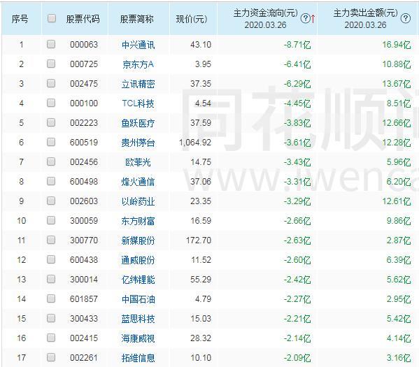 沪 股票名单,3.26外资净流出前30股名单一览!1股出逃8.7亿,小心了快跑