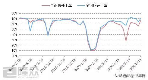 中国轮胎,重回正增长-今日股票_股票分析_股票吧