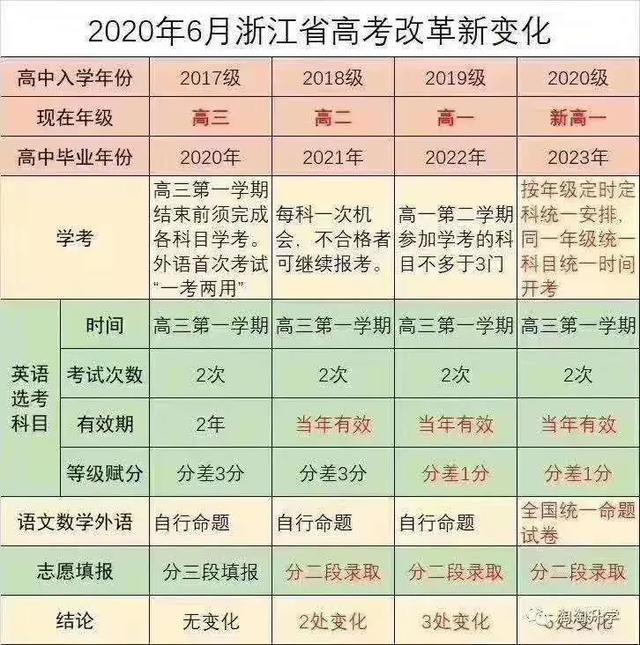 今年暑假开学后将有19省区使用新教材6省区加入本轮高考改革