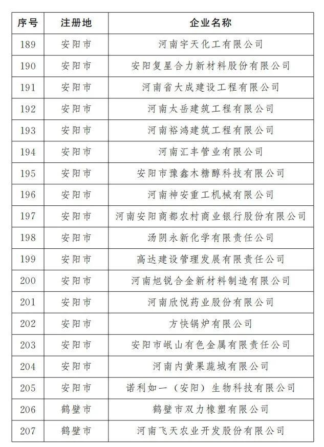 平顶山有23家!河南最新466家重点上市后备企业出炉(名单)插图10