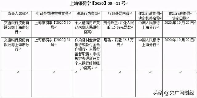 """交通银行上海市分行收罚单 这些行为被""""点名"""""""