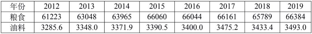 中国应不会爆发粮食危机,但应高度警惕棉花减产风险-今日股票_股票分析_股票吧