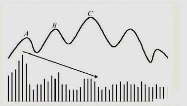 """中国股市的走势及预测,中国股市,一旦看到""""杯口淘金""""形态,这是主升浪起飞节奏吗"""