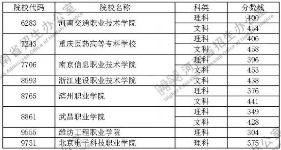 速看!定向培养士官院校2020年在河南省招生体检、口试掌握分数线宣布插图3