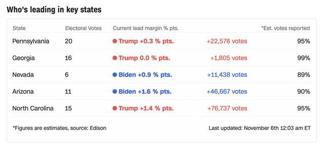 美媒:佐治亚与宾夕法尼亚战况激烈,特朗普优势缩小至1805票和2.2万票 全球新闻风头榜 第1张