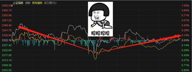 历史规律显示:A股下周将开启上涨行情