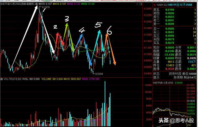 如何快速提高股票交易的经验?