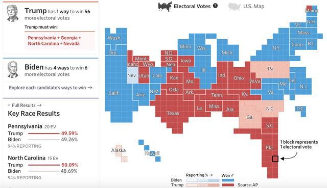 美媒:佐治亚与宾夕法尼亚战况激烈,特朗普优势缩小至1805票和2.2万票 全球新闻风头榜 第2张