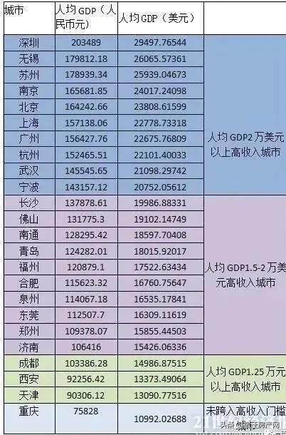 刚刚!中国高收入城市排行榜出炉