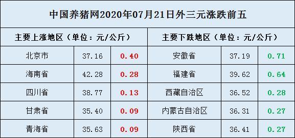 7月21日猪价:跌势放大,上涨省份锐减,行情不稳-今日股票_股票分析_股票吧