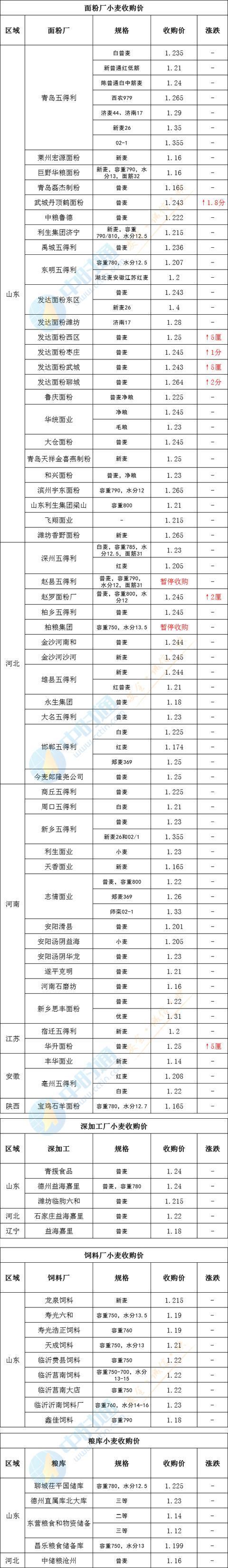 10月15日小麦收购价(最高涨2分!)