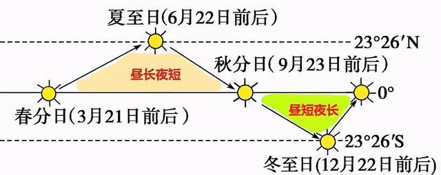 高中地理——每日讲1题(太阳直射点,正午、日出、日落方位)