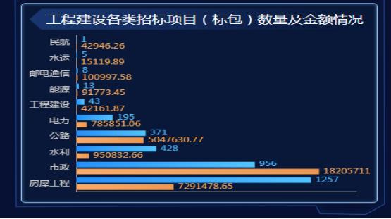 2020年上半年贵州省建筑施工企业大数据分析