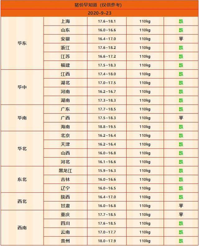 """9月24日猪价再迎""""断崖式""""暴跌,9省同时跌进""""15元时代""""【www.smxdc.net】 全球新闻风头榜 第3张"""