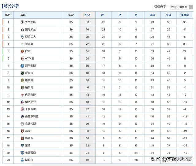 The Latest Serie A Standings Lukaku 2 Goals Inter Milan Rose To Second Place The Opponent Was Beaten By 4 Goals Naples Won Daydaynews