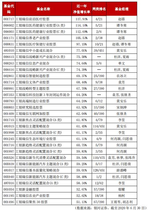 工银瑞信旗下30只主动权益基金近一年涨幅超50%-今日股票_股票分析_股票吧