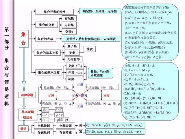高中数学:超全知识网络框架图,冲刺阶段查缺补漏必备!