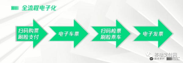 一文了解微信群支付在交通领域的布局-微信群群发布-iqzg.com