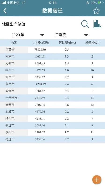 江苏GDP数据第三季度