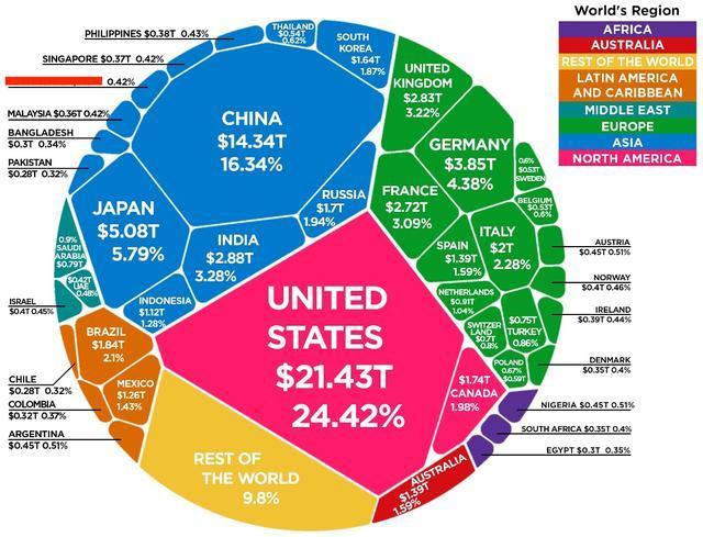 一图流:全球经济体量格局,中美两国占去40%,疫情影响几何?
