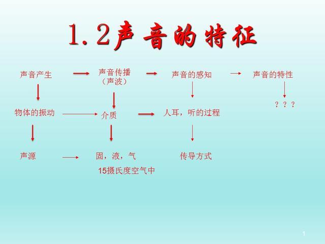 沪教版8年级物理上册第一章 声 第二节 声音的特征